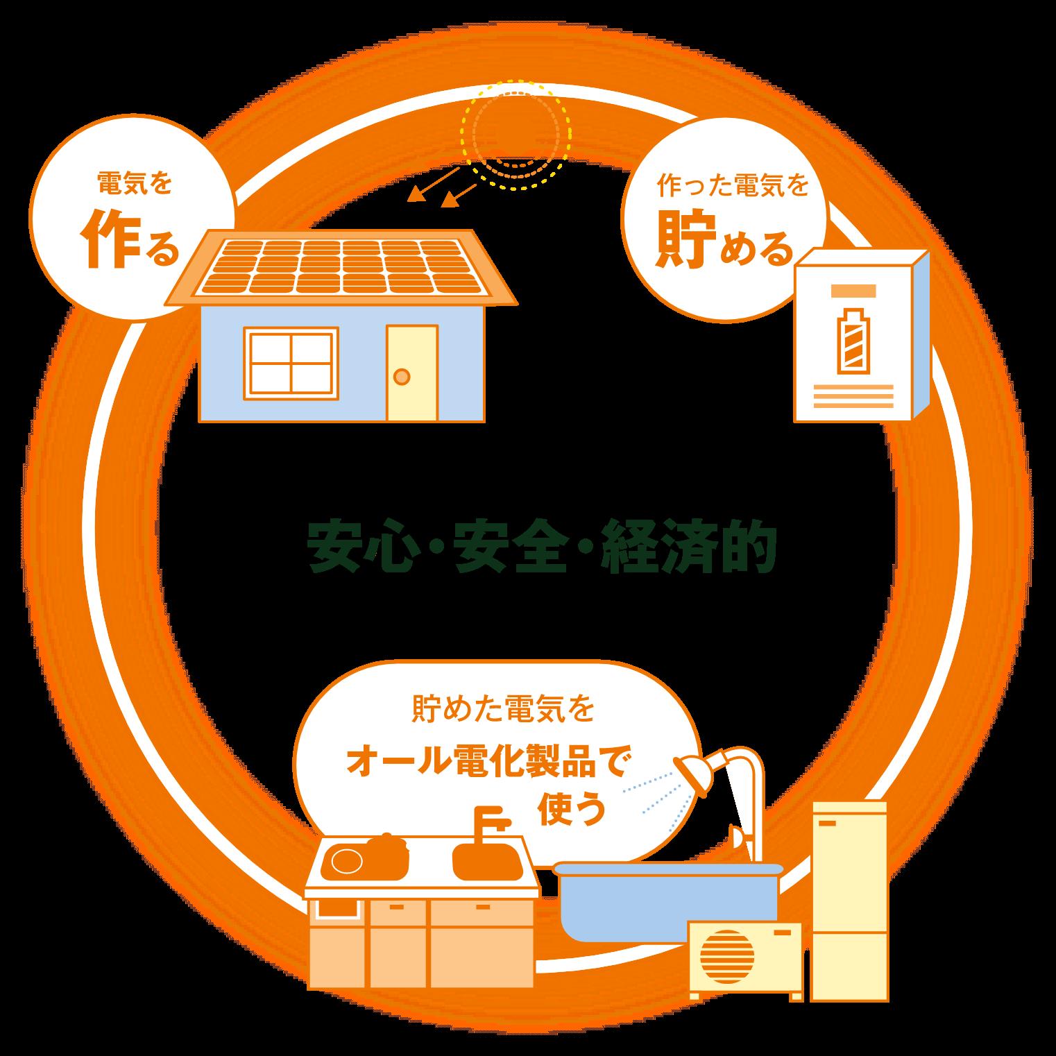 エネルギー循環イメージ