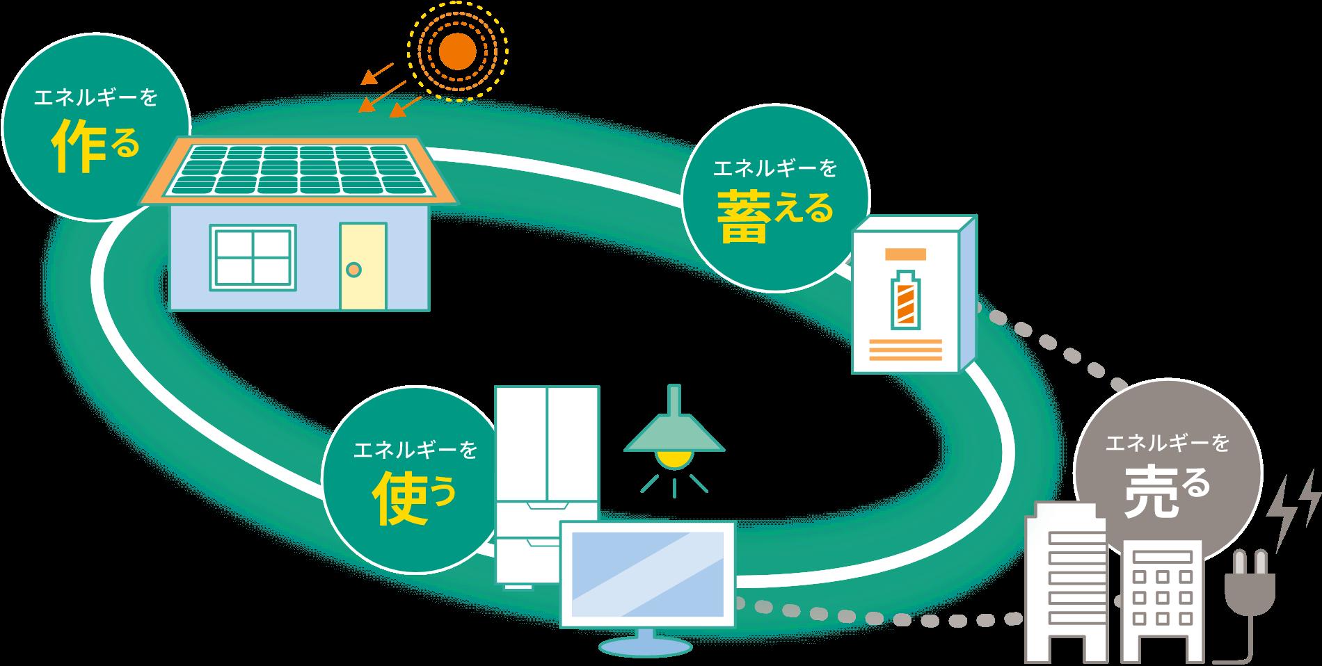 エネルギーのサイクル