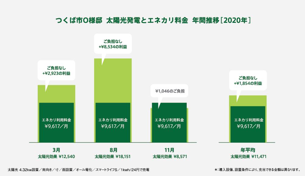 太陽光発電とエネカリ料金年間推移202年